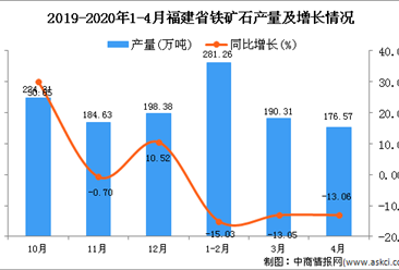 2020年4月福建省铁矿石产量及增长情况分析