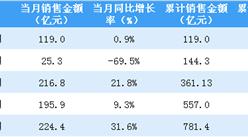 2020年5月招商蛇口销售简报:销售额同比增长31.6%(附图表)
