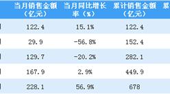 2020年5月金地集团销售简报:销售额同比增长56.9%(附图表)