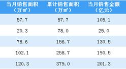 2020年5月中国金茂销售简报:销售额同比增长50.91%(附图表)