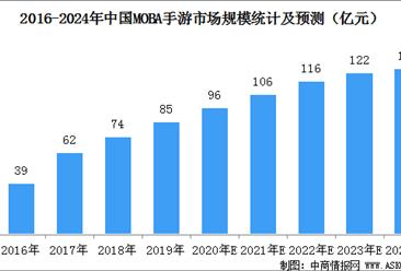 中国moba手游市场规模预测:2020年规模有望达到96亿元(图)