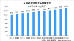 2024年全球甜食零售市场规模将达669亿美元 低糖健康甜食受青睐(图)