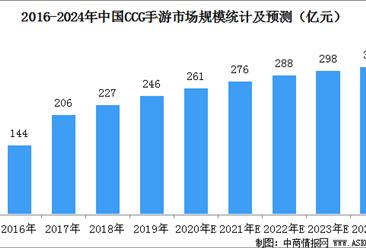 ccg(集卡游戏)占手游市场份额13.5%  2020年中国ccg手游市场规模预测(图)
