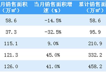 2020年5月世茂房产销售简报:销售额同比增长37%(附图表)