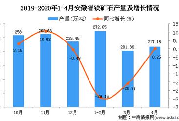 2020年1-4月安徽省铁矿石产量为745.23万吨 同比下降17.67%