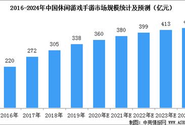 2020年中国休闲游戏市场规模预测:市场规模将达360亿元(图)