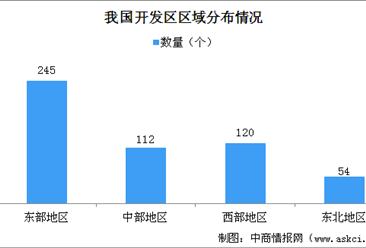2019年国家级开发区土地集约利用情况分析:中部地区开发区土地供应率最高