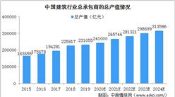 2024年中国建筑行业总承包商总产值将超30万亿 EPC承包模式将普及(图)