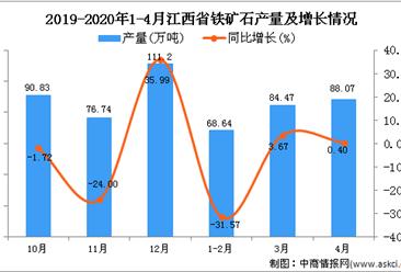 2020年1-4月江西省铁矿石产量为242.75万吨 同比下降9.93%