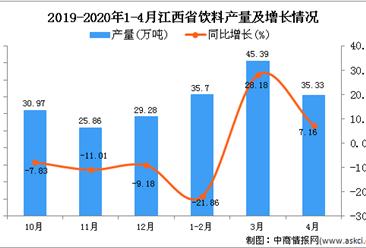 2020年4月江西省饮料产量及增长情况分析