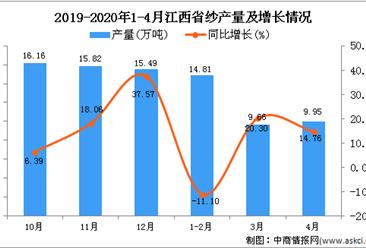 2020年1-4月江西省纱产量为33.79万吨 同比增长1.38%