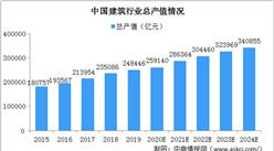 2024年中国建筑行业总产值将达340855亿 行业面临三大挑战(图)
