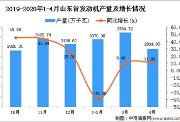2020年1-4月山东省发动机产量为9975.74万千瓦 同比下降12.79%