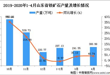 2020年1-4月山东省铁矿石产量同比增长21.88%