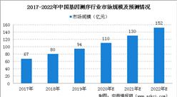 2020年中国基因测序行业市场规模及未来发展趋势预测(图)