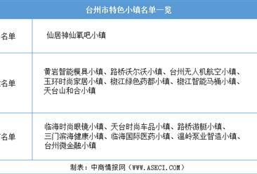 浙江2020年省级特色小镇申报:台州市特色小镇名单一览(附表)