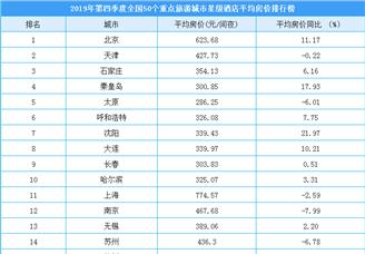 2019年第四季度50个重点旅游城市星级酒店平均房价排行榜(附榜单)