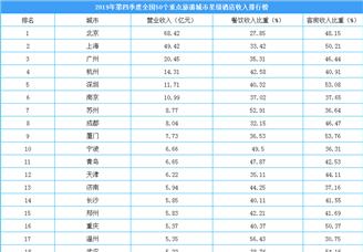 2019年第四季度50个重点旅游城市星级酒店收入排行榜(附榜单)