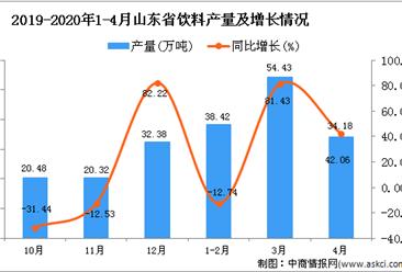 2020年4月山东省饮料产量及增长情况分析