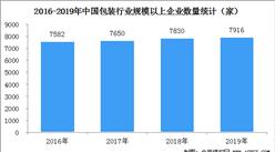 2019年中國包裝行業規上企業達7916家  營業收入超10000億元(圖)