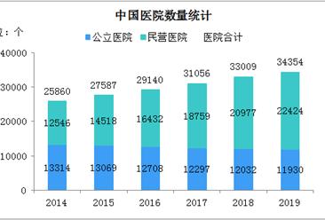 2020年民营医院发展现状分析:民营医院比公立医院多10494个(图)