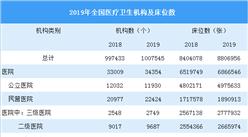 2019年我国卫生健康事业发展统计公报:医院3.4万个 卫生人员1293万人(图)