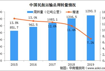 2019年民航行业发展统计公报:旅客运输量同比增长7.9%(全附文)