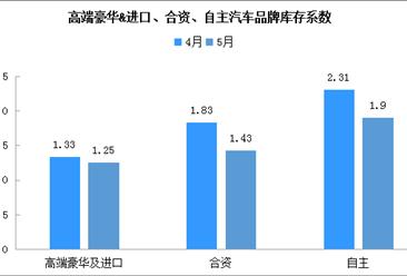 2020年5月汽车经销商综合库存系数1.55(附汽车集群及零部件开发区汇总)