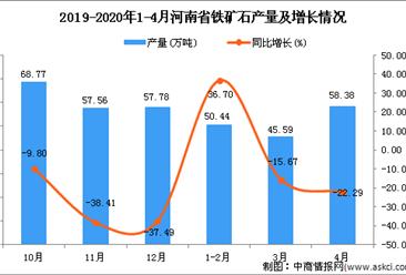 2020年4月河南省铁矿石产量及增长情况分析