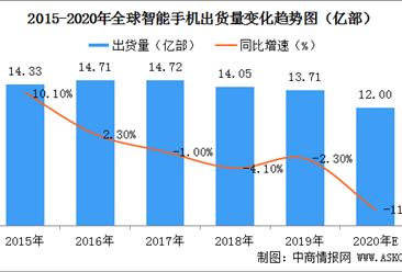 2020年全球智能手机市场预测:出货量预计下滑11.9%(图)