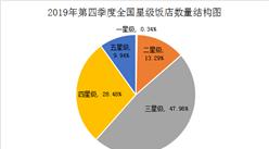 2019年第四季度全國星級飯店統計公報(附圖表)