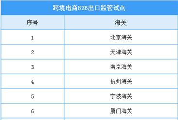 10海关开启跨境电商新监管方式试点   2020年中国跨境电商市场前景分析(图)