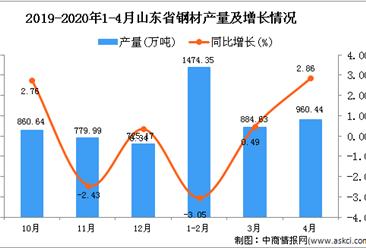2020年1-4月山东省钢材产量同比下降0.15%