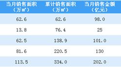 2020年5月旭辉控股销售简报:销售额同比下降54.48%(附图表)