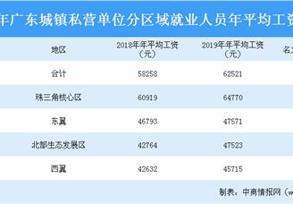 2019年广东城镇非私营单位分区域就业人员年平均工资排行榜