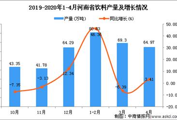 2020年4月河南省饮料产量及增长情况分析
