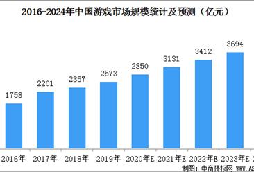 2020年中国游戏市场规模预测及发展前景分析(图)