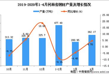 2020年4月河南省钢材产量为1140.79万吨 同比增长5.95%