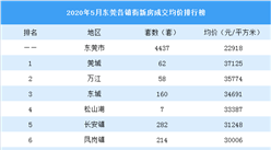 2020年5月东莞各镇街新房成交量及房价排行榜:临深片区房价要涨?(图)