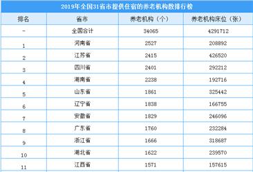 2019年全国31省市养老机构数排行榜:河南养老机构全国第一(附榜单)