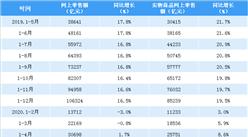 """疫情催生""""宅經濟""""2020年1-5月全國網上零售額突破4萬億元(表)"""