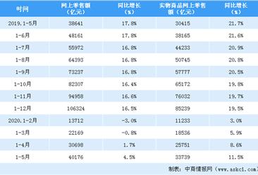 """疫情催生""""宅经济""""2020年1-5月全国网上零售额突破4万亿元(表)"""