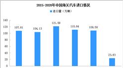 2020年4月全国进口汽车市场分析:进口3.9万辆 同比下降62.5%(图)