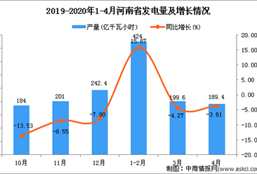 2020年4月河南省发电量及增长情况分析