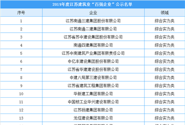 2019年度江苏建筑业百强企业认定名单出炉:都有哪些企业上榜?(附名单)