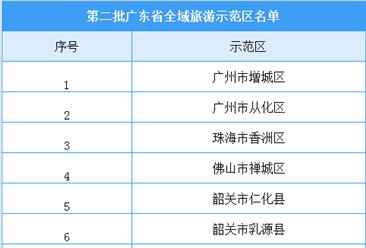 广东省第二批全域旅游示范区名单出炉:20个地区榜上有名(附名单)