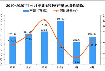 2020年4月湖北省钢材产量及增长情况分析