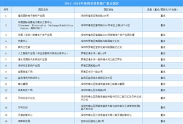 """""""4+7+5""""产业结构发展 深圳市投资推广重点产业园区名单一览(附表)"""