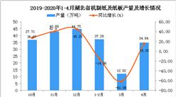 2020年1-4月湖北省机制纸及纸板产量为72.88万吨 同比下降28.17%