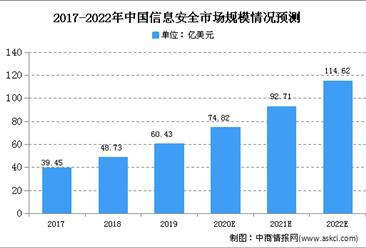 2020年中国量子通信行业存在问题及发展前景分析